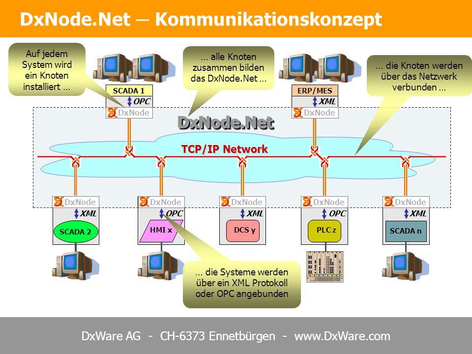 DxNode.Net ─ Kommunikationskonzept