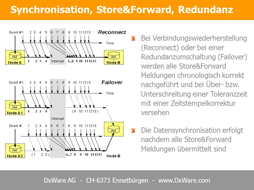 Synchronisation, Store&Forward, Redundanz