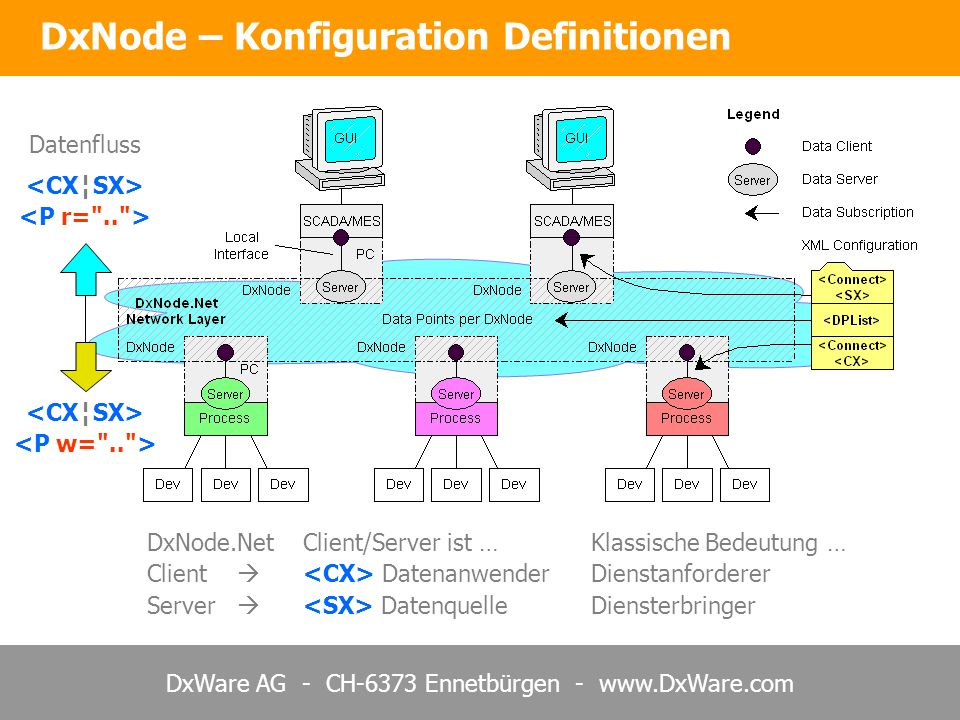 DxNode – Konfiguration Definitionen