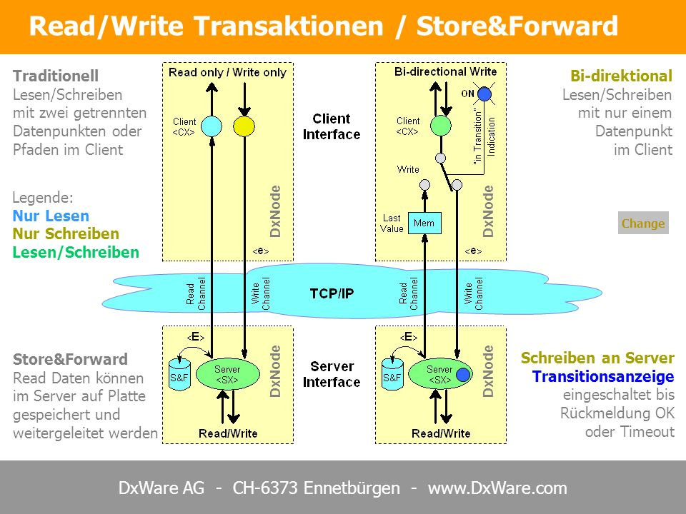 Read/Write Transaktionen / Store&Forward