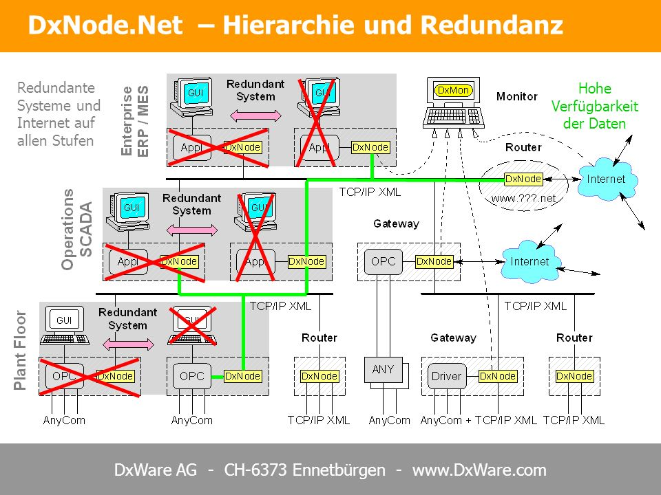 DxNode.Net – Hierarchie und Redundanz