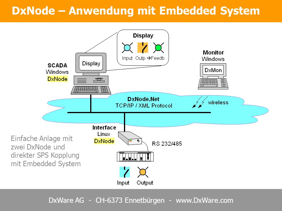 DxNode – Anwendung mit Embedded System