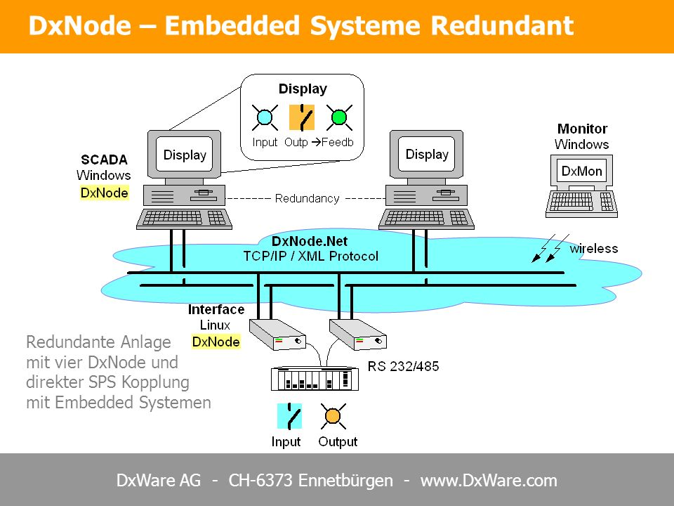 DxNode – Embedded Systeme Redundant