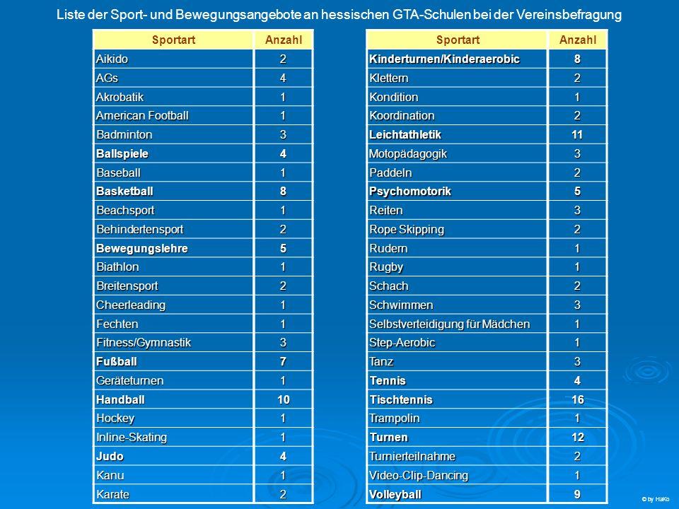 Liste der Sport- und Bewegungsangebote an hessischen GTA-Schulen bei der Vereinsbefragung