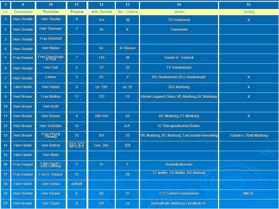 Auflistung Schulen - 2 1 Nr. 2 3 4 5 6 7 8 9 10 11 12 13 14 15 16 17
