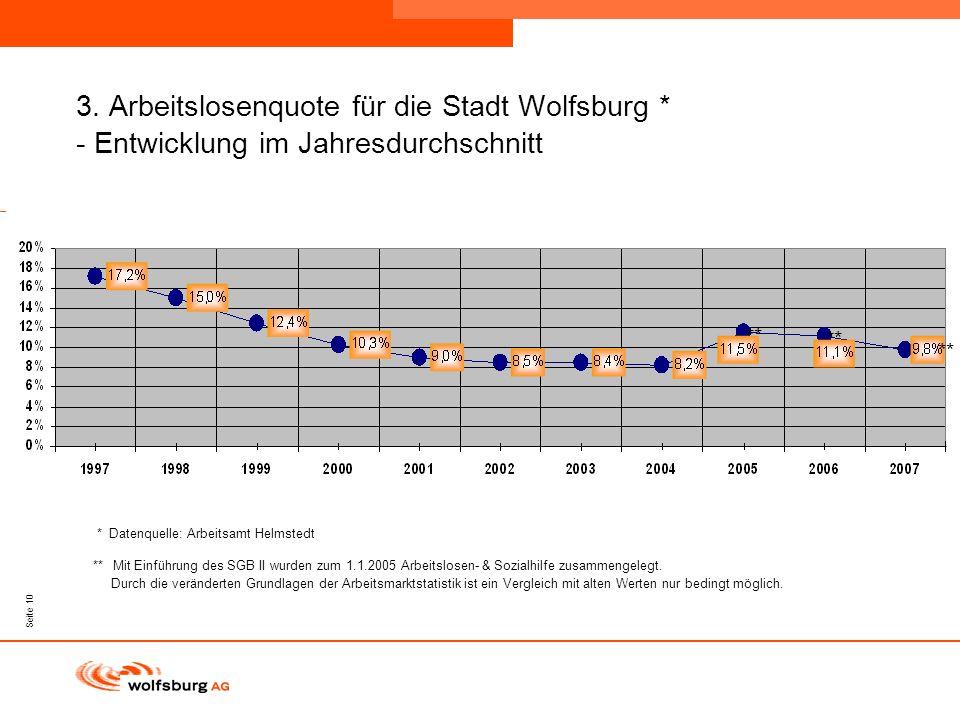 3. Arbeitslosenquote für die Stadt Wolfsburg