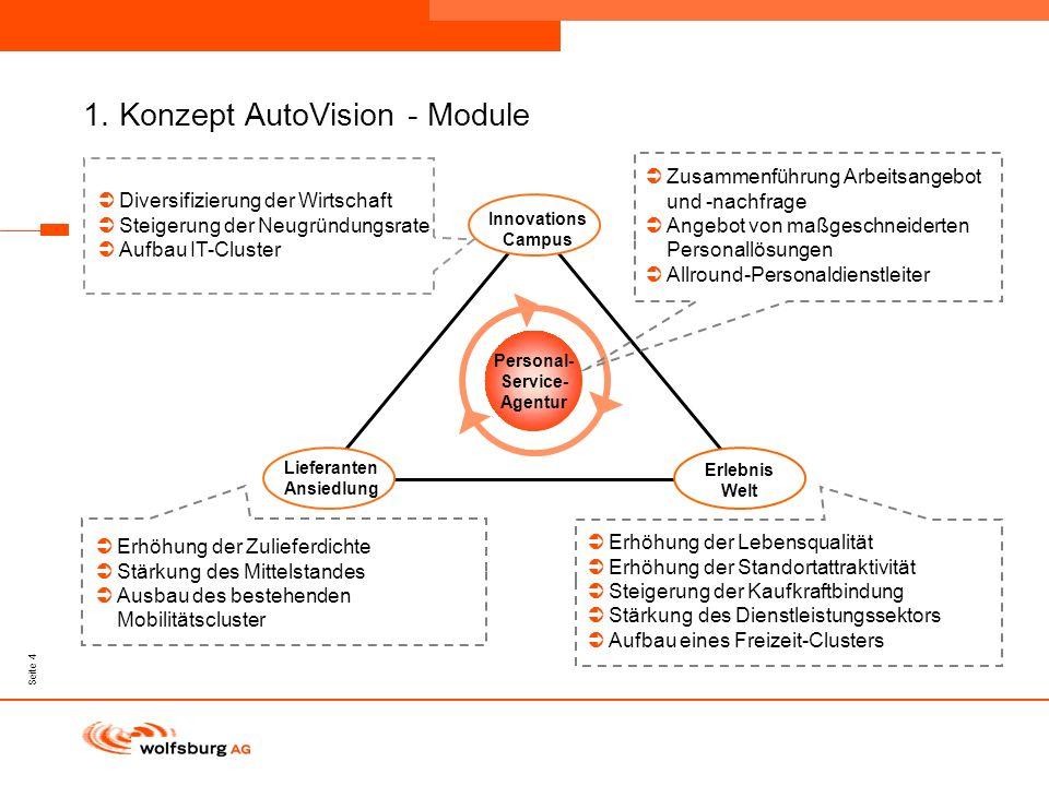 1. Konzept AutoVision - Module