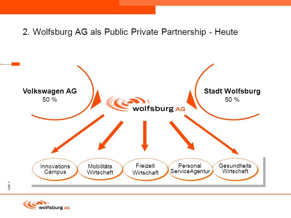 2. Wolfsburg AG als Public Private Partnership - Heute