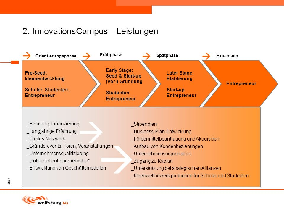 2. InnovationsCampus - Leistungen