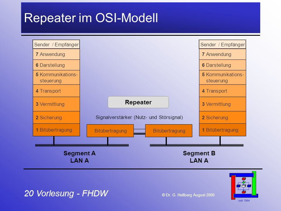 Repeater im OSI-Modell