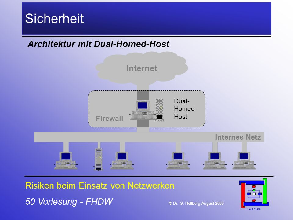 Sicherheit Architektur mit Dual-Homed-Host