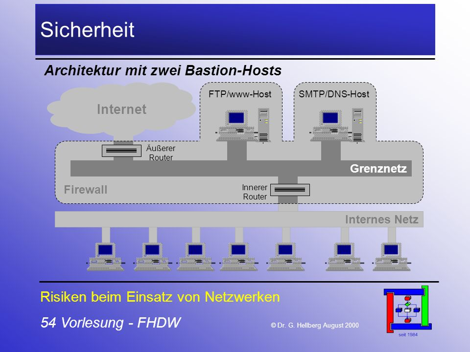 Sicherheit Architektur mit zwei Bastion-Hosts