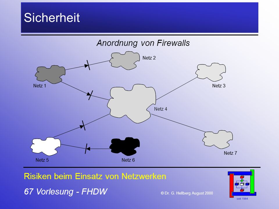 Anordnung von Firewalls