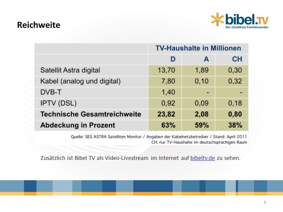 Reichweite Zusätzlich ist Bibel TV als Video-Livestream im Internet auf bibeltv.de zu sehen.