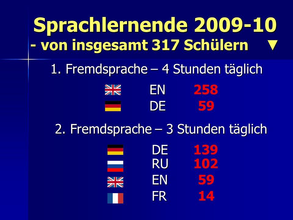 Sprachlernende 2009-10 - von insgesamt 317 Schülern ▼