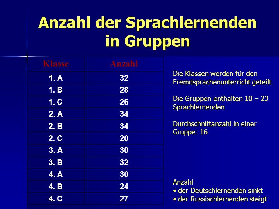 Anzahl der Sprachlernenden in Gruppen