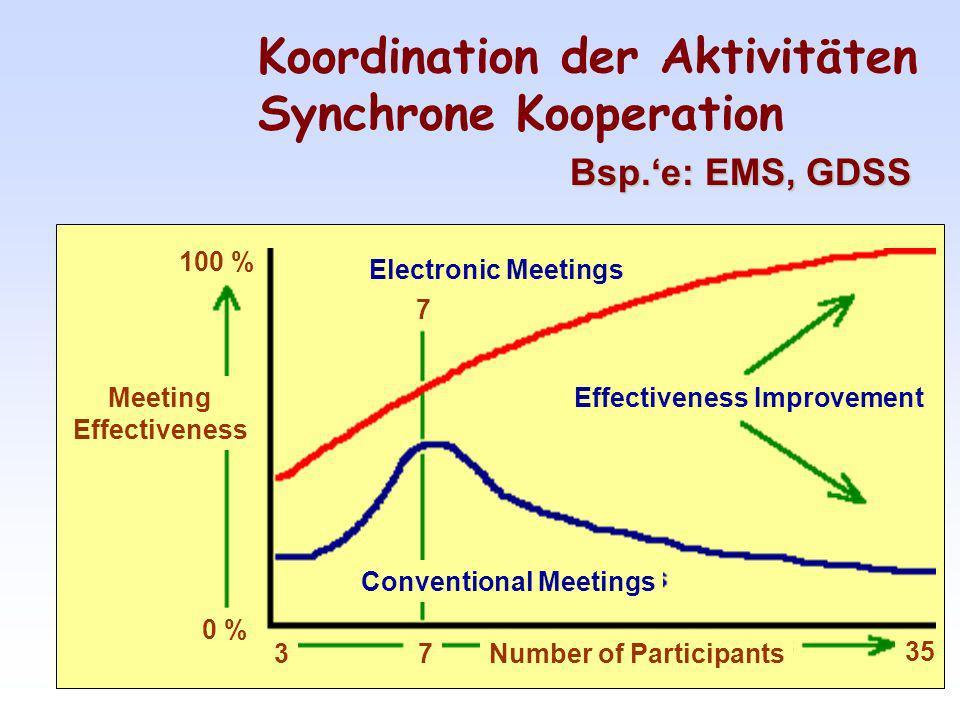 Koordination der Aktivitäten Synchrone Kooperation
