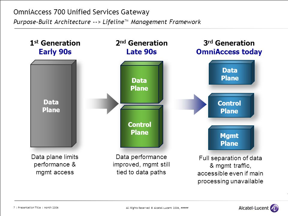OmniAccess 700 Unified Services Gateway Purpose-Built Architecture --> Lifeline™ Management Framework