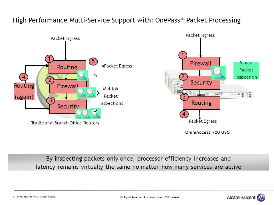 High Performance Multi-Service Support with: OnePass™ Packet Processing