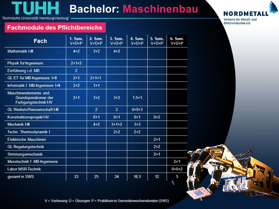 Bachelor: Maschinenbau/Mechatronik (10)
