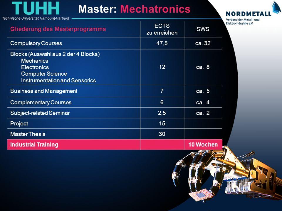 Master: Maschinenbau/Mechatronik (22)