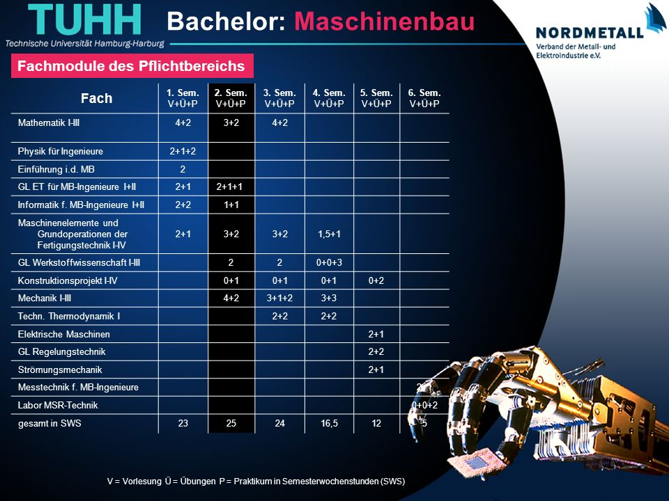 Bachelor: Maschinenbau/Mechatronik (5)