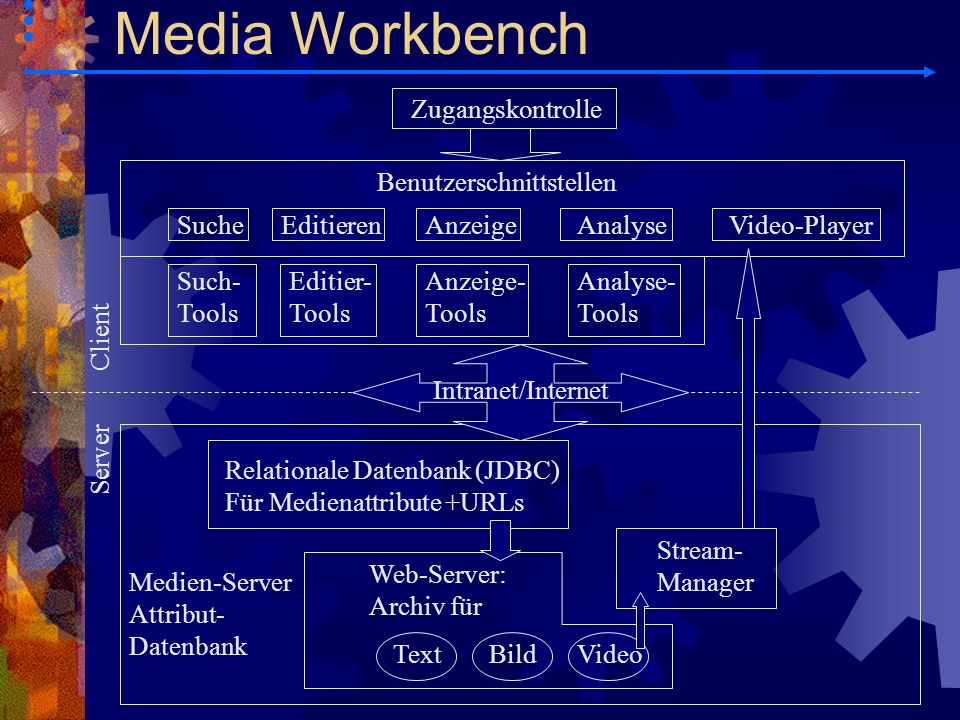 Media Workbench Zugangskontrolle Benutzerschnittstellen Suche