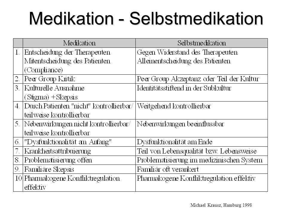 Medikation - Selbstmedikation