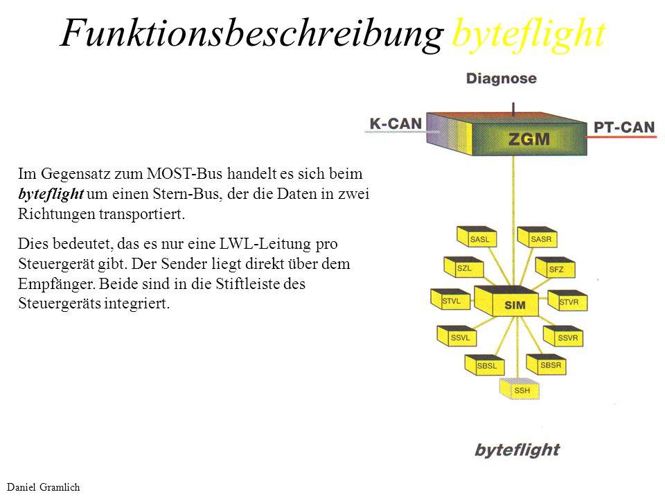 Funktionsbeschreibung byteflight