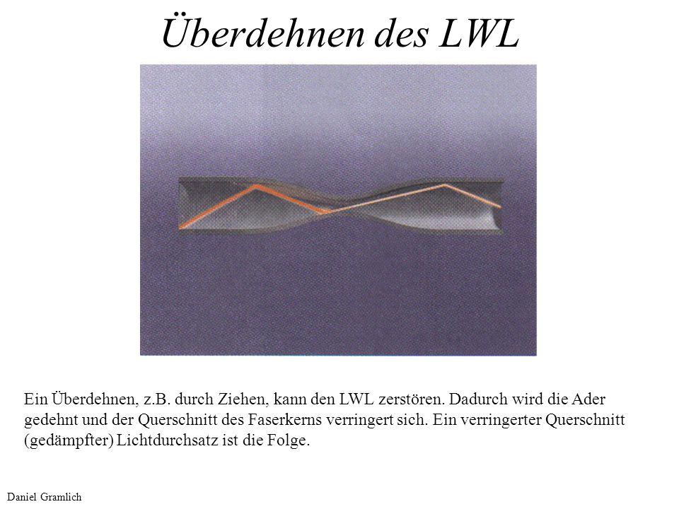 Überdehnen des LWL