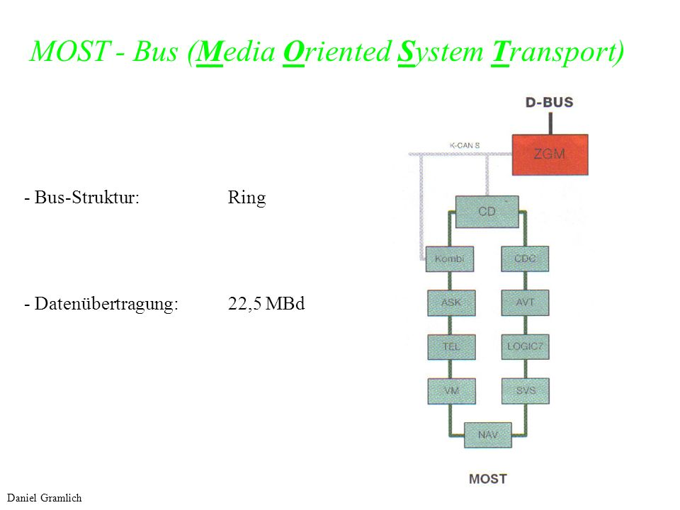 MOST - Bus (Media Oriented System Transport)