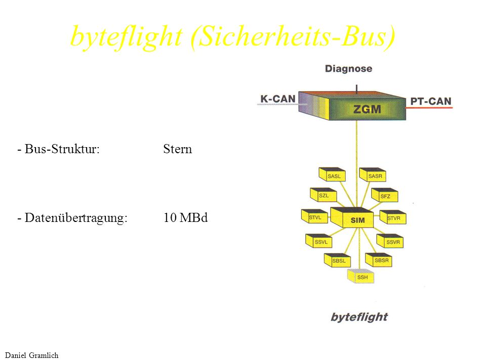 byteflight (Sicherheits-Bus)