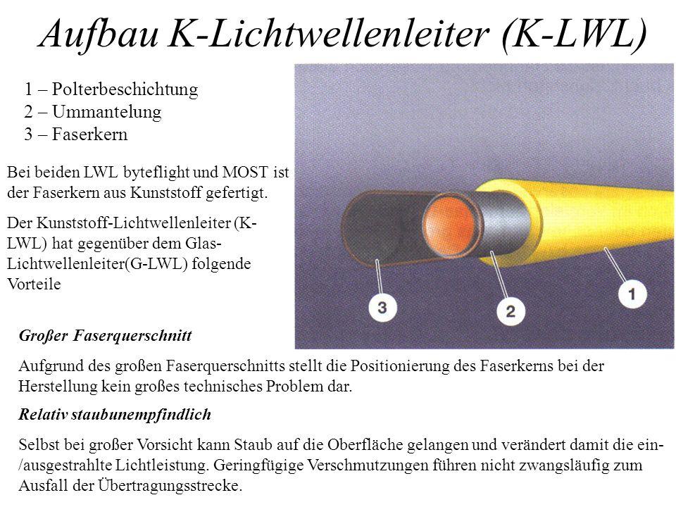 Aufbau K-Lichtwellenleiter (K-LWL)