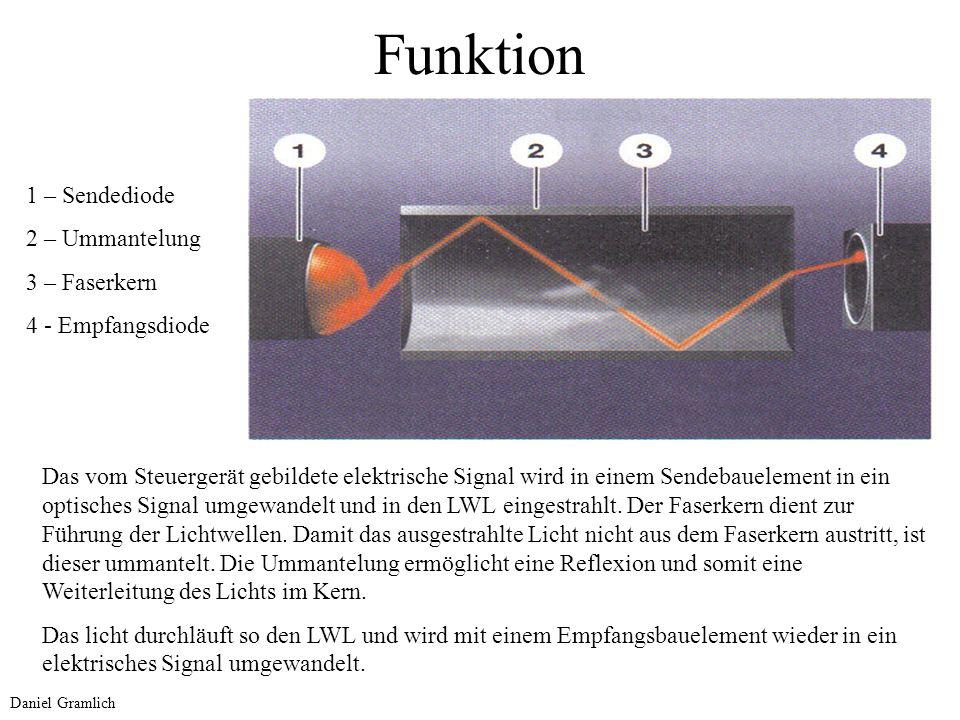 Funktion 1 – Sendediode 2 – Ummantelung 3 – Faserkern
