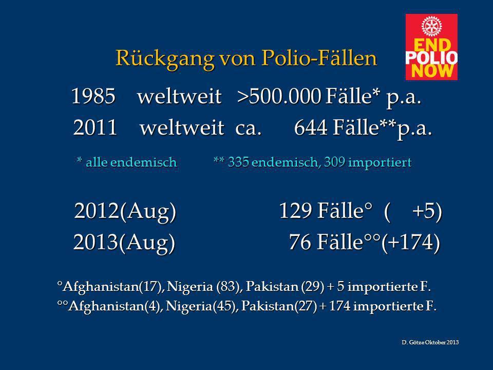 Rückgang von Polio-Fällen