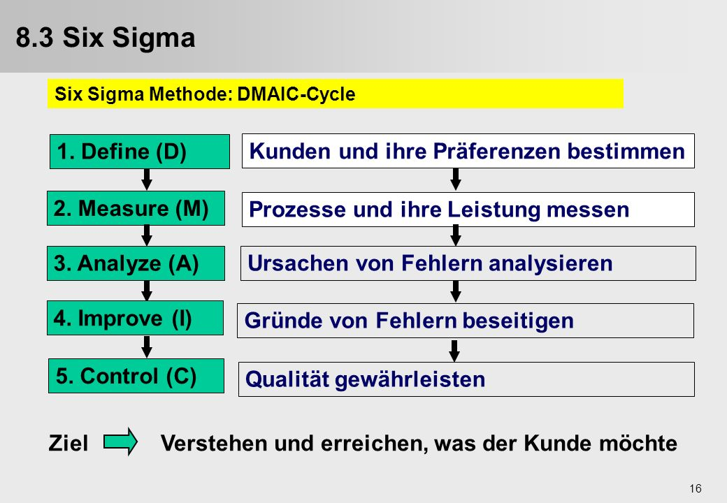 8.3 Six Sigma 1. Define (D) 2. Measure (M) 3. Analyze (A)