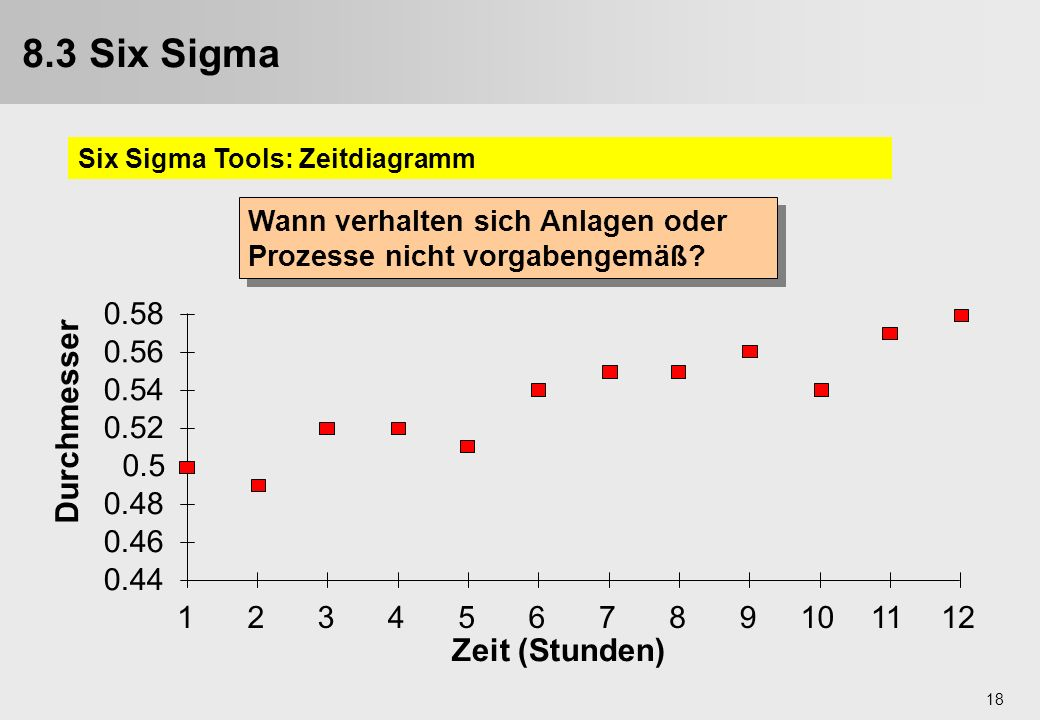 8.3 Six Sigma 9.3. Six Sigma Durchmesser Zeit (Stunden) 0.44 0.46 0.48