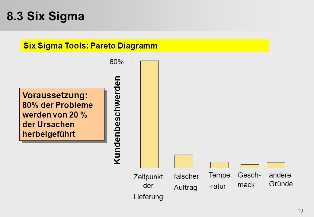 8.3 Six Sigma Voraussetzung: Kundenbeschwerden