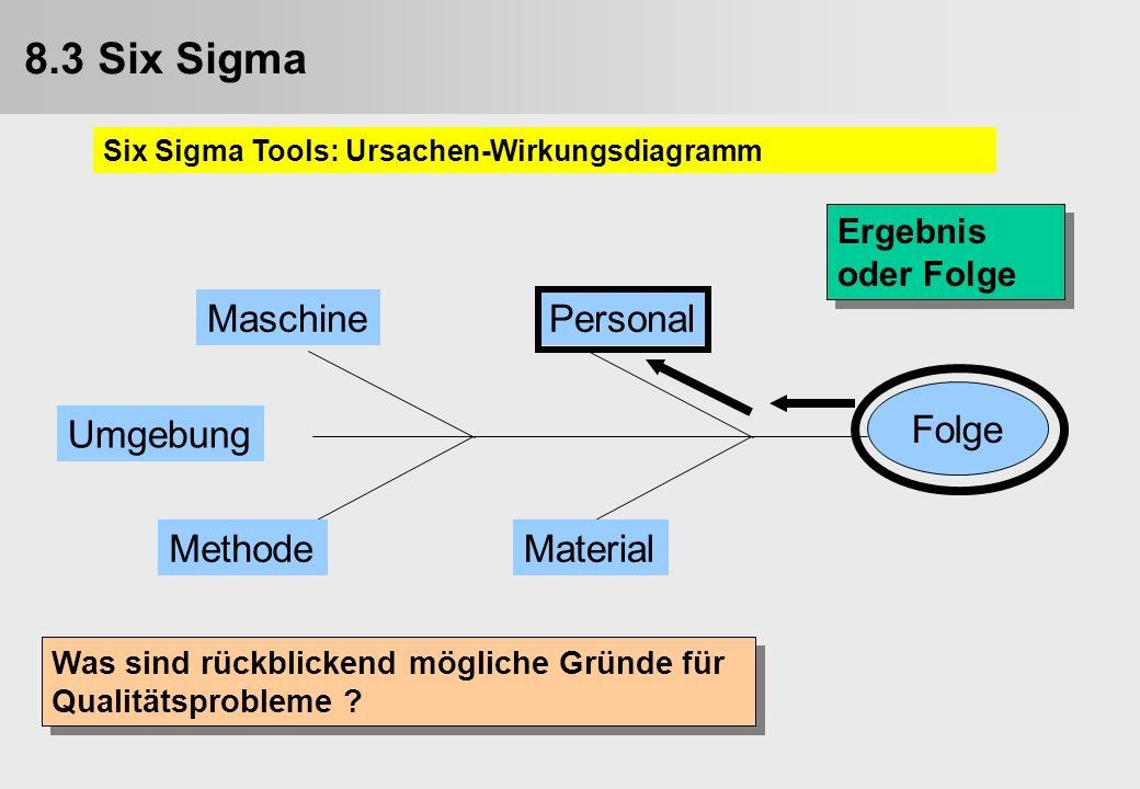 9.3. Six Sigma 8.3 Six Sigma Personal Maschine Material Methode