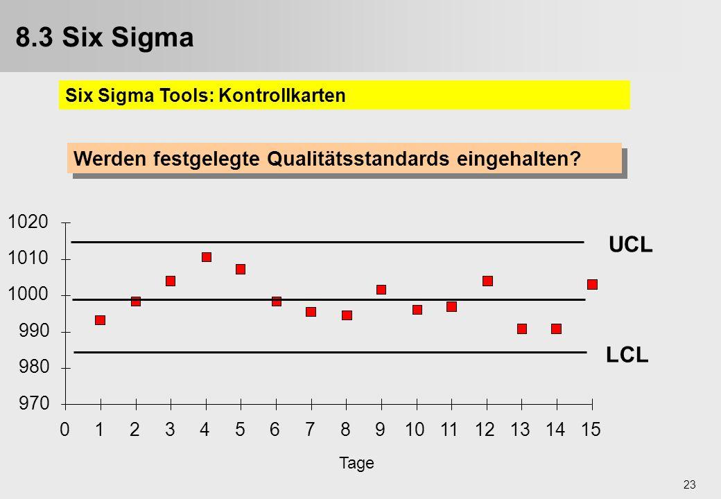 8.3 Six Sigma Six Sigma Tools: Kontrollkarten. Werden festgelegte Qualitätsstandards eingehalten 970.