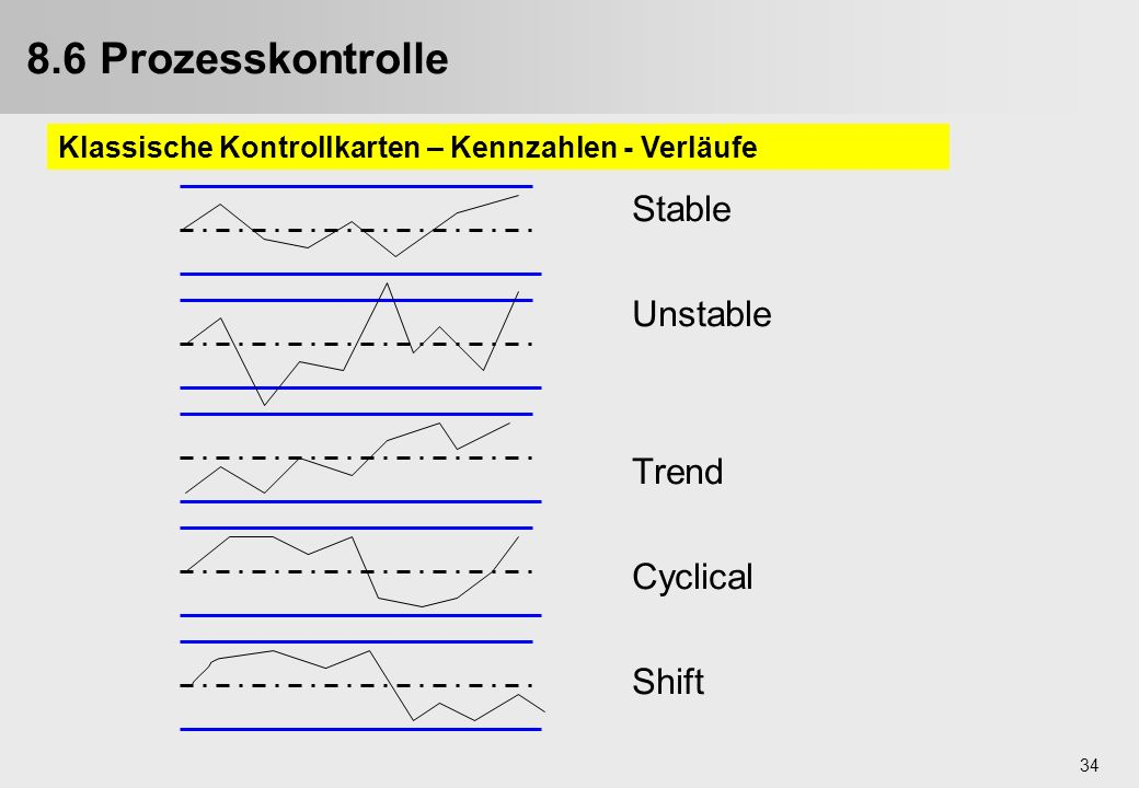 8.6 Prozesskontrolle Stable Unstable Trend Cyclical Shift