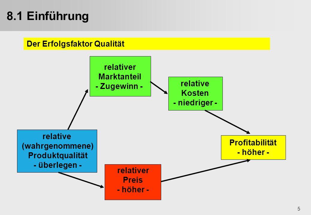 8.1 Einführung Der Erfolgsfaktor Qualität relativer Marktanteil