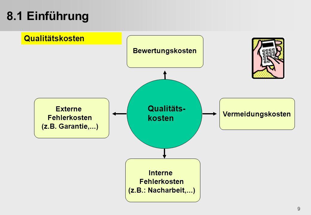 8.1 Einführung Qualitätskosten Qualitäts-kosten Bewertungskosten