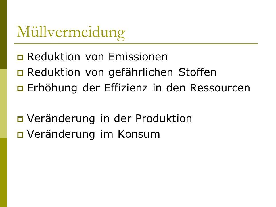 Müllvermeidung Reduktion von Emissionen