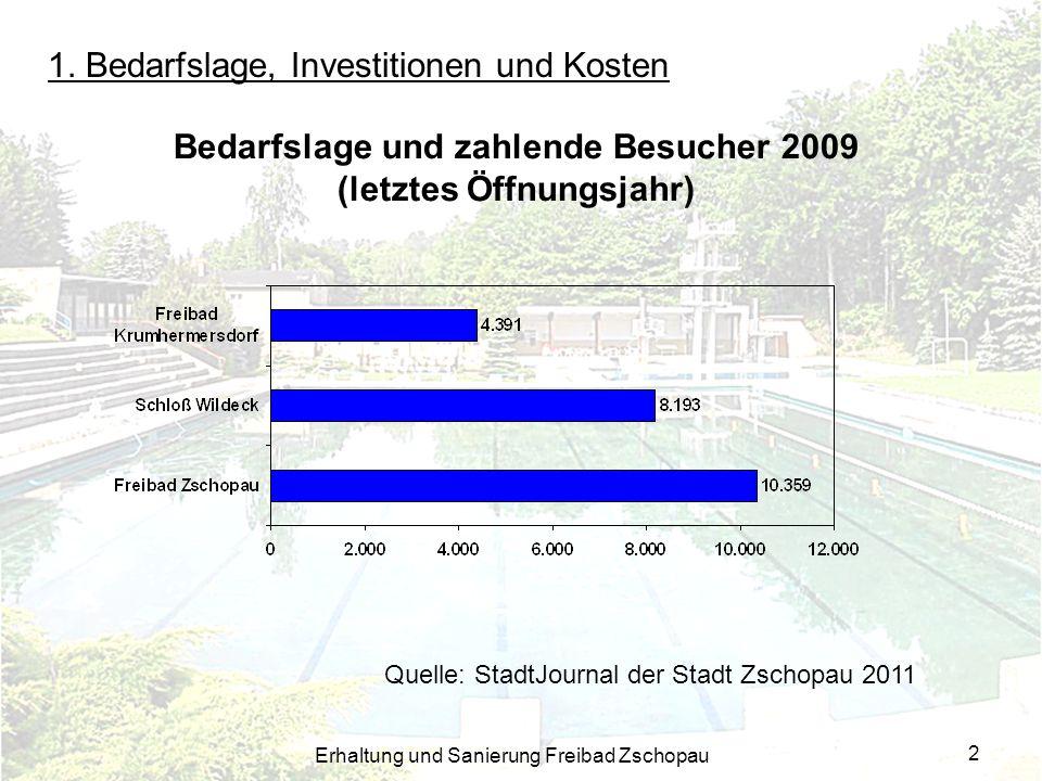 Bedarfslage und zahlende Besucher 2009 (letztes Öffnungsjahr)