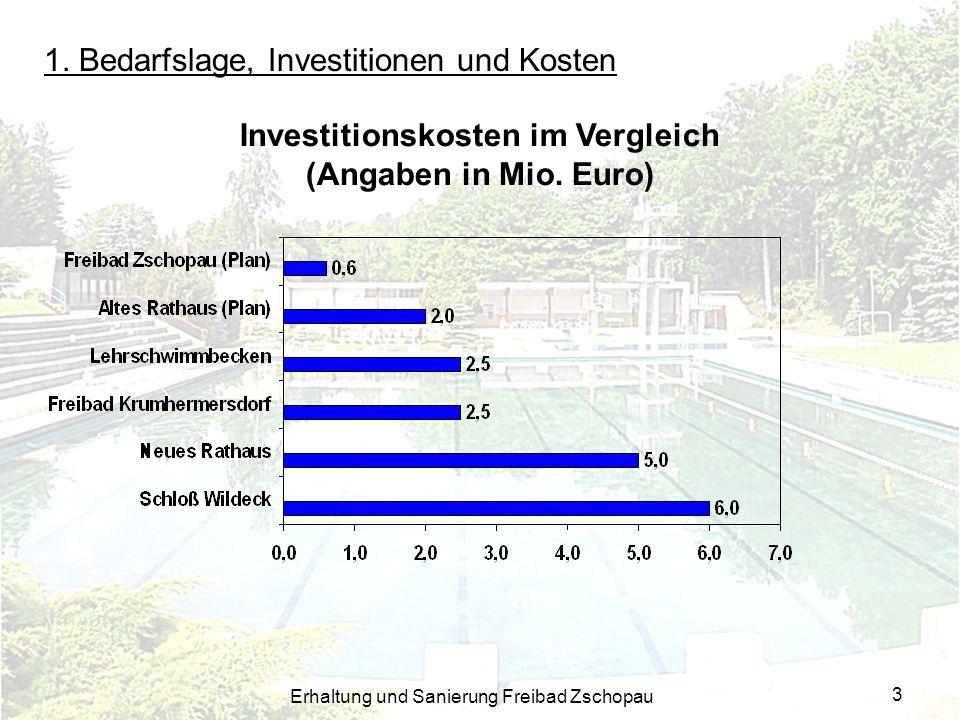 Investitionskosten im Vergleich