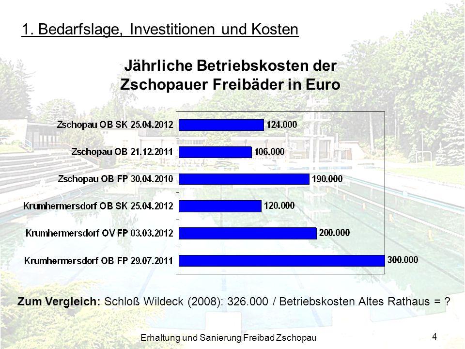 Jährliche Betriebskosten der Zschopauer Freibäder in Euro