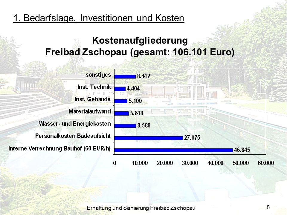 Freibad Zschopau (gesamt: 106.101 Euro)
