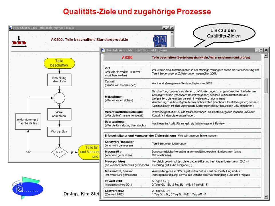 Qualitäts-Ziele und zugehörige Prozesse Link zu den Qualitäts-Zielen