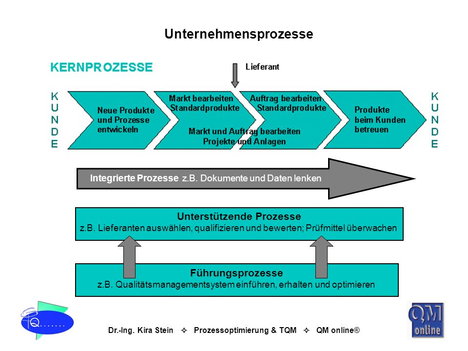 Unternehmensprozesse Unterstützende Prozesse